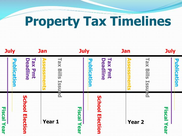 Property Tax Timelines