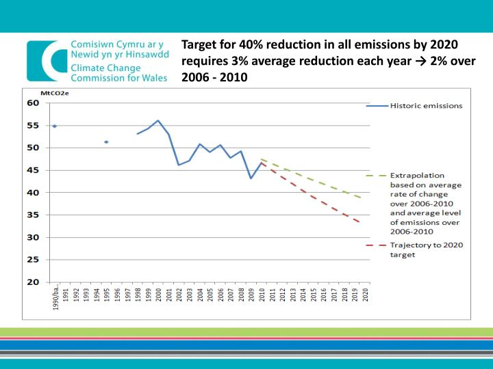 Target for 40% reduction in all emissions by 2020 requires 3% average reduction each year → 2% over 2006 - 2010