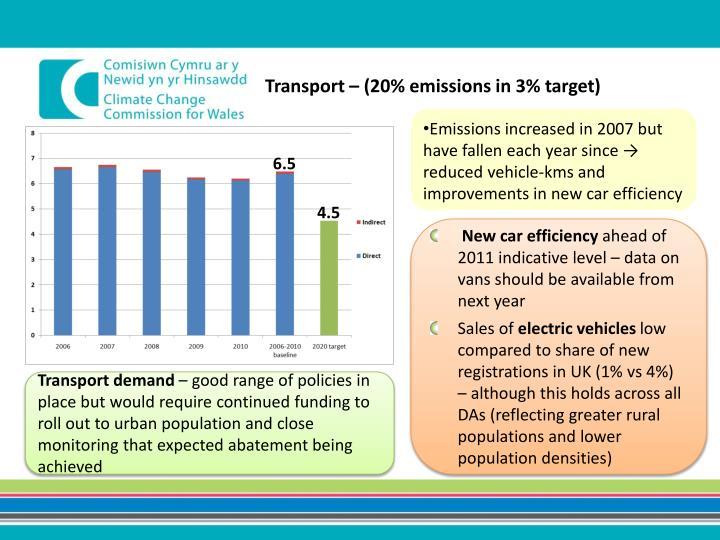 Transport – (20% emissions in 3% target)