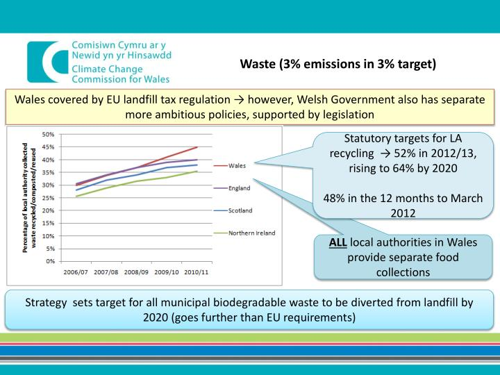 Waste (3% emissions in 3% target)