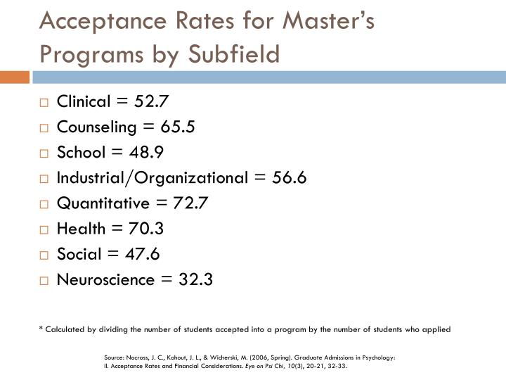 Acceptance Rates for Master's Programs by Subfield