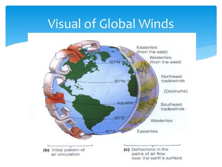 Visual of Global Winds