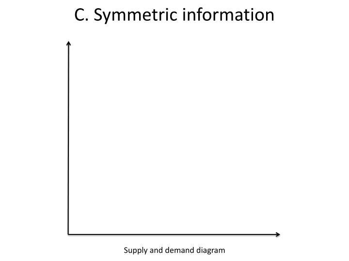C. Symmetric information