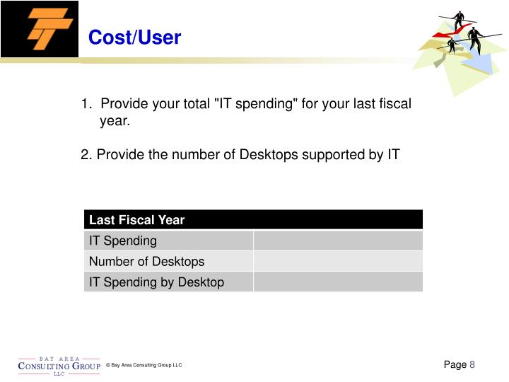 Cost/User