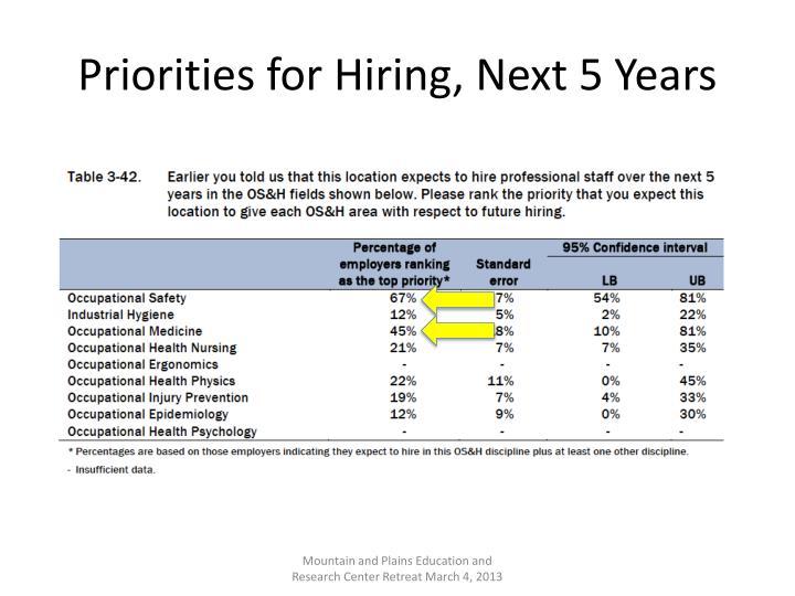 Priorities for Hiring, Next 5 Years