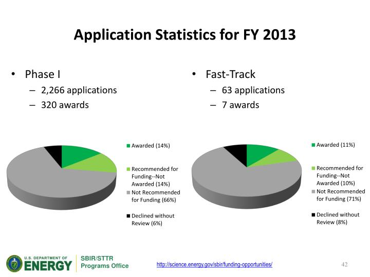 Application Statistics for FY 2013