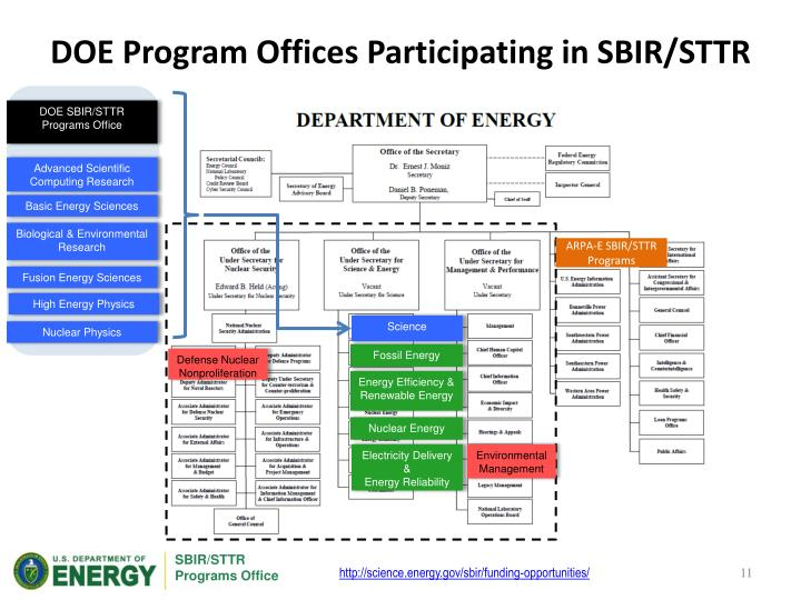 DOE Program Offices Participating in SBIR/STTR