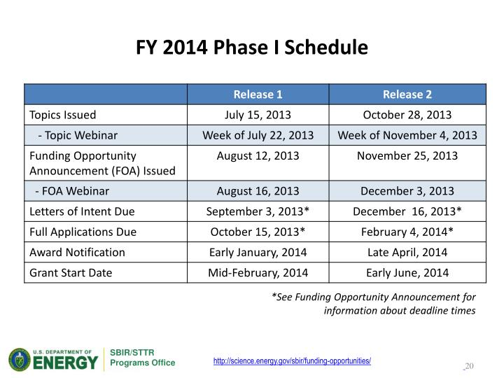 FY 2014 Phase I Schedule