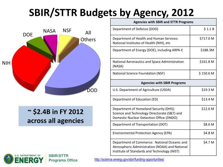 SBIR/STTR Budgets by Agency, 2012