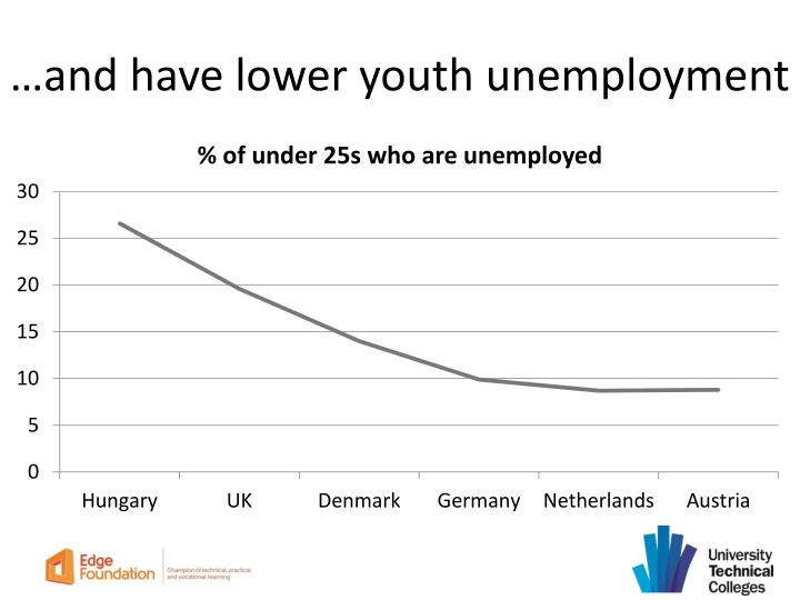 …and have lower youth unemployment