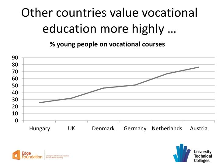 Other countries value vocational education more highly …