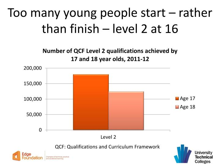 Too many young people start – rather than finish – level 2 at 16