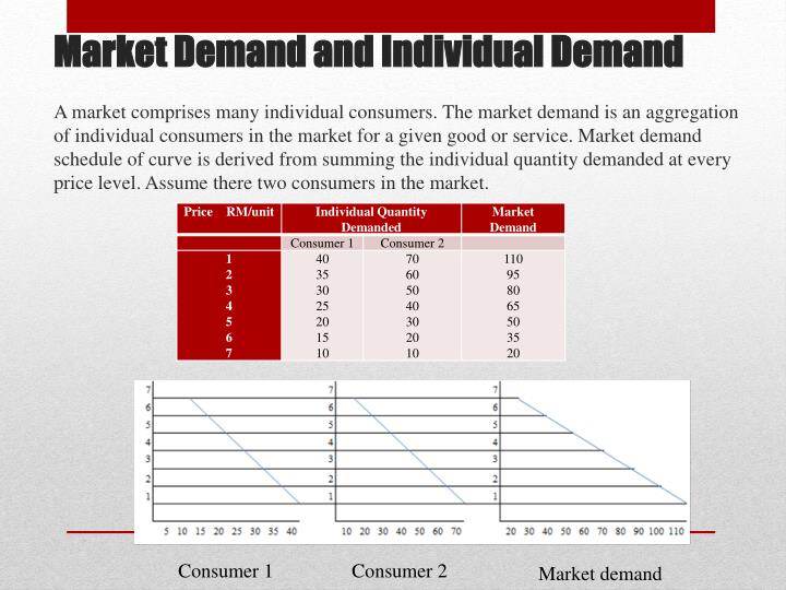 A market comprises many individual consumers. The market demand is an aggregation of individual consumers in the market for a given good or service. Market demand schedule of curve is derived from summing the individual quantity demanded at every price level