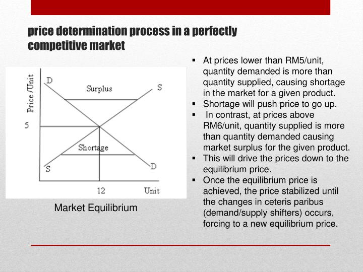 At prices lower than RM5/unit, quantity demanded is more than quantity supplied, causing shortage in the market for a given product.
