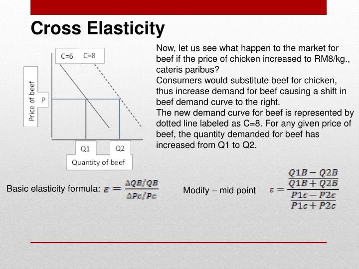 Cross Elasticity