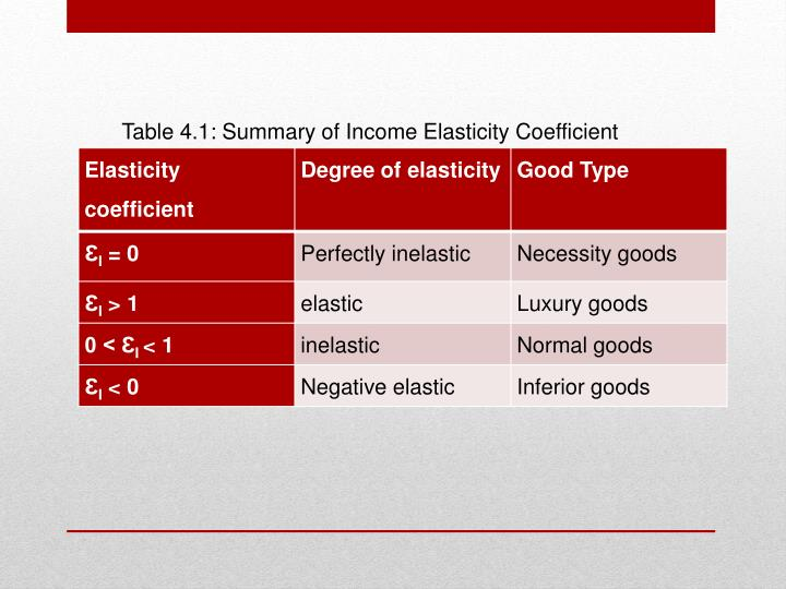 Table 4.1: Summary of Income Elasticity Coefficient