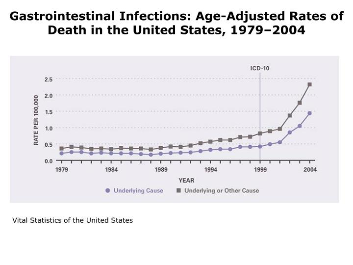 Gastrointestinal Infections: Age-Adjusted Rates of Death in the United States, 1979–2004