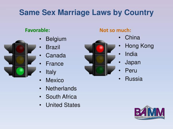 Same Sex Marriage Laws by Country