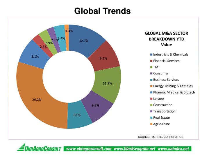 Global trends1