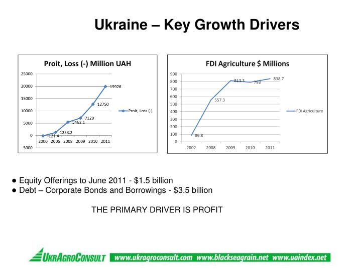 Ukraine – Key Growth Drivers