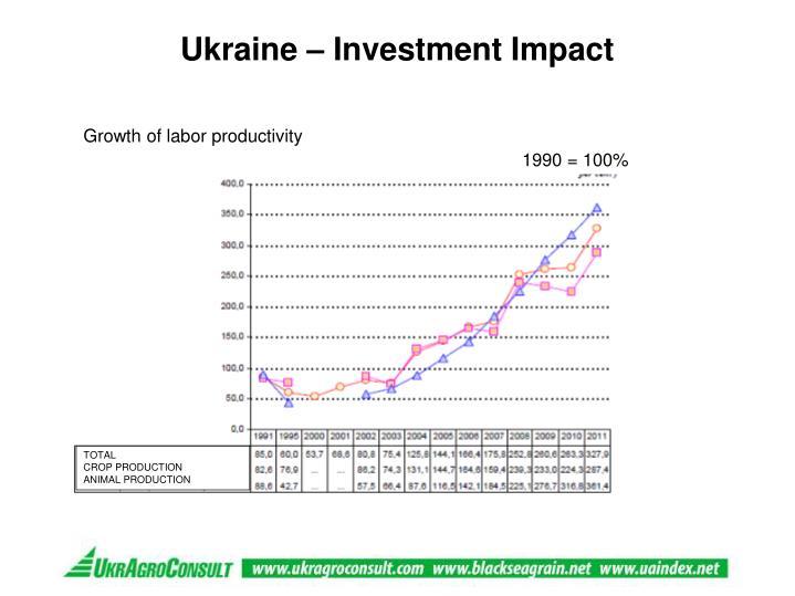 Ukraine – Investment Impact
