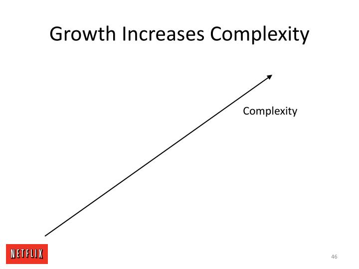 Growth Increases Complexity