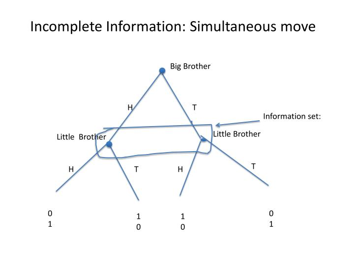 Incomplete Information: Simultaneous move