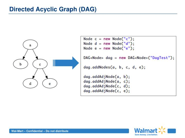 Directed acyclic graph dag