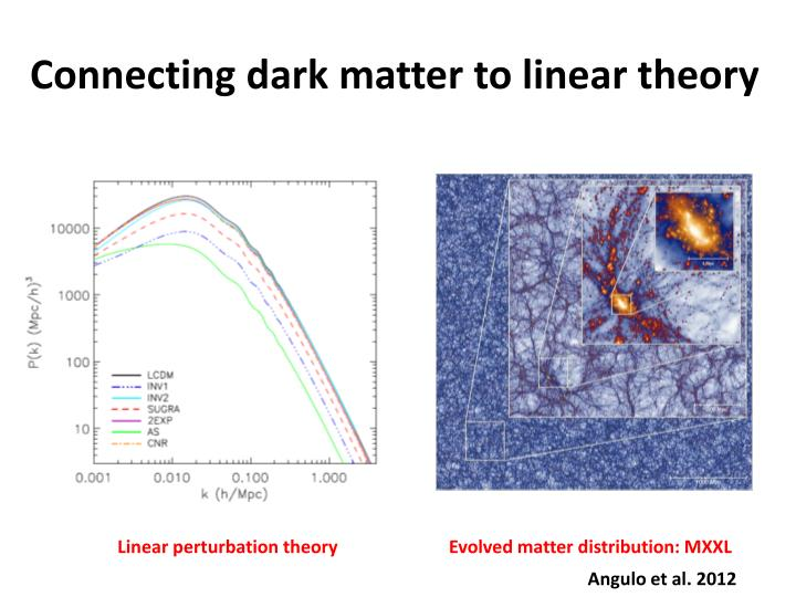 Connecting dark matter to linear theory