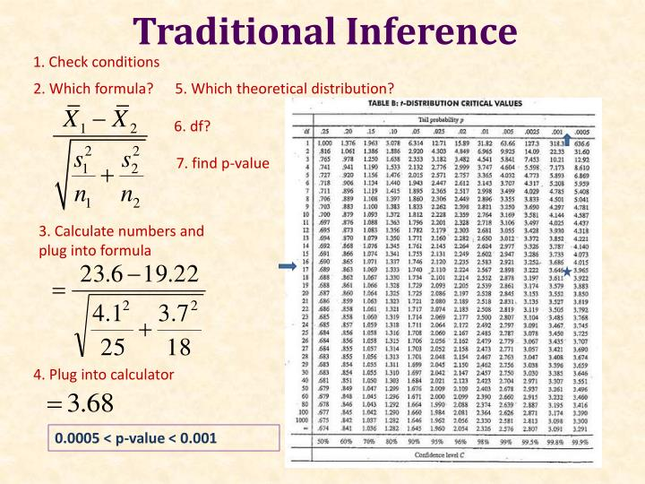 Traditional Inference