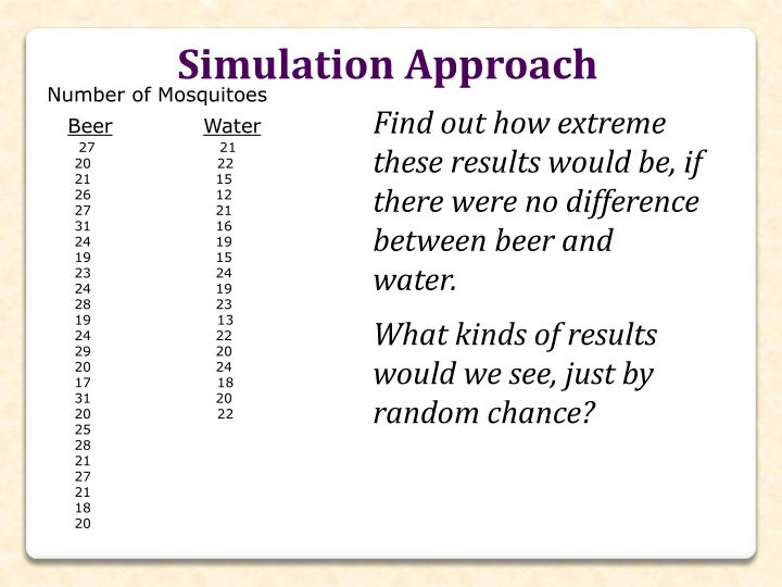 Simulation Approach