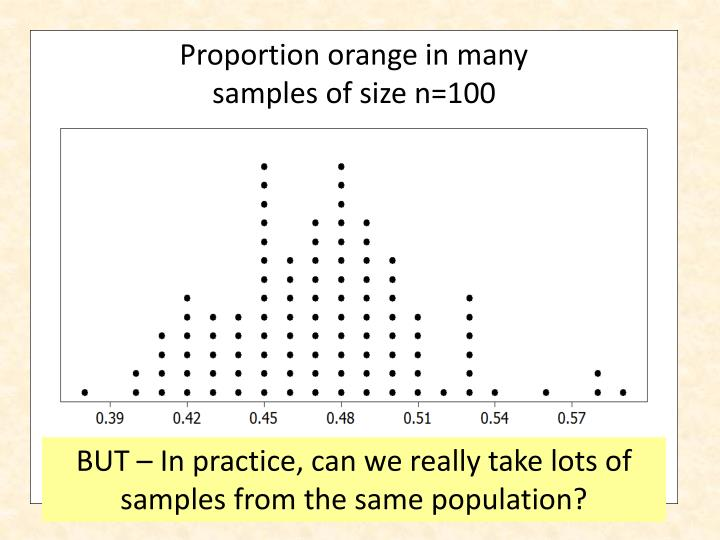 Proportion orange in many samples of size n=100