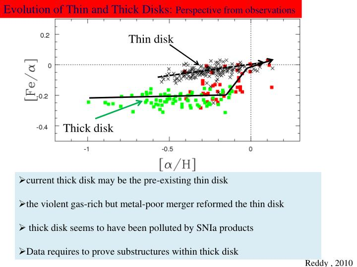 Evolution of Thin and Thick Disks: