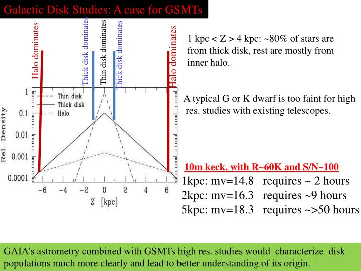 Galactic Disk Studies: A case for GSMTs