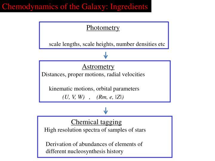 Chemodynamics