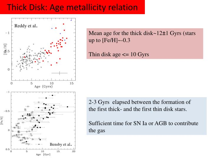 Thick Disk: Age metallicity relation