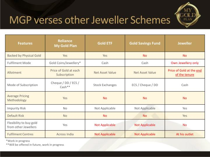 MGP verses other Jeweller Schemes