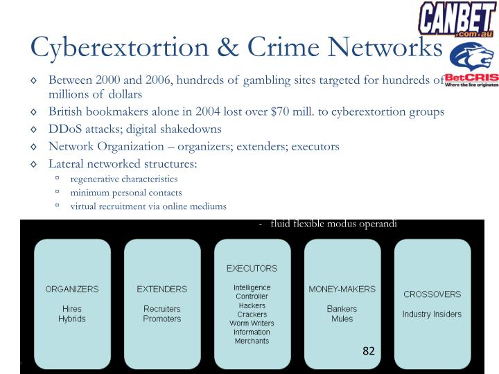 Cyberextortion & Crime Networks