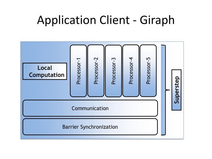 Application Client -