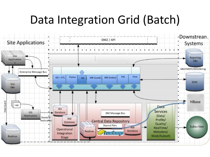 Data Integration Grid (Batch)