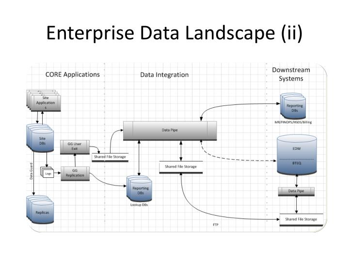 Enterprise Data Landscape (ii)