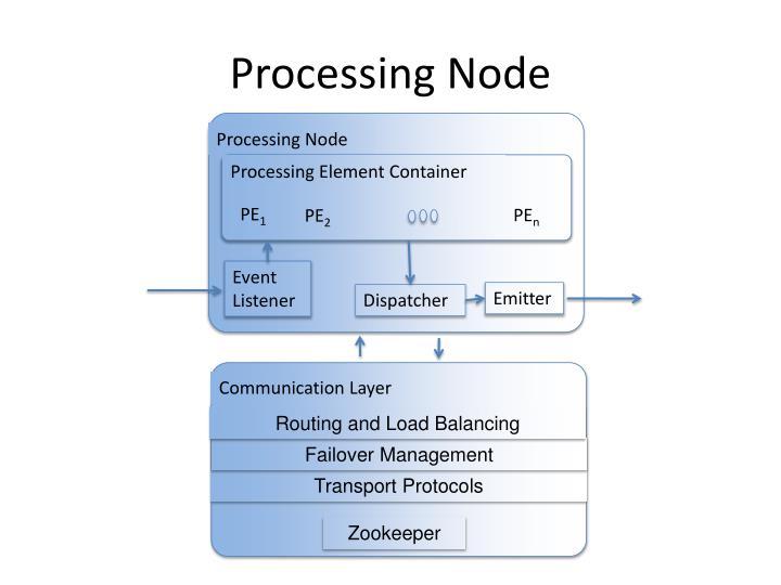 Processing Node
