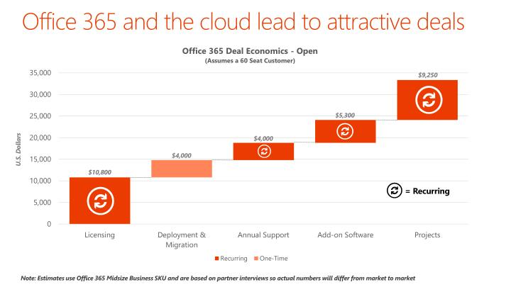 Office 365 and the cloud lead to attractive deals
