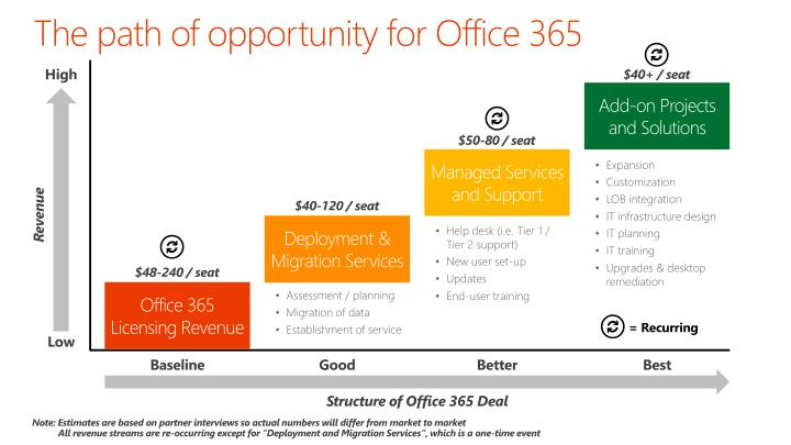 The path of opportunity for Office 365