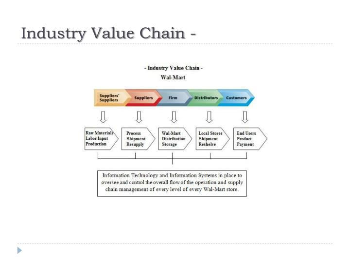 Industry Value Chain -