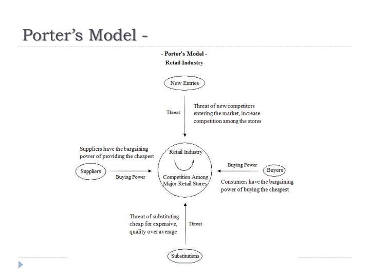 Porter's Model -