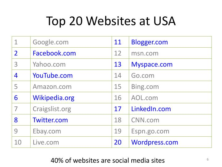 Top 20 Websites at USA
