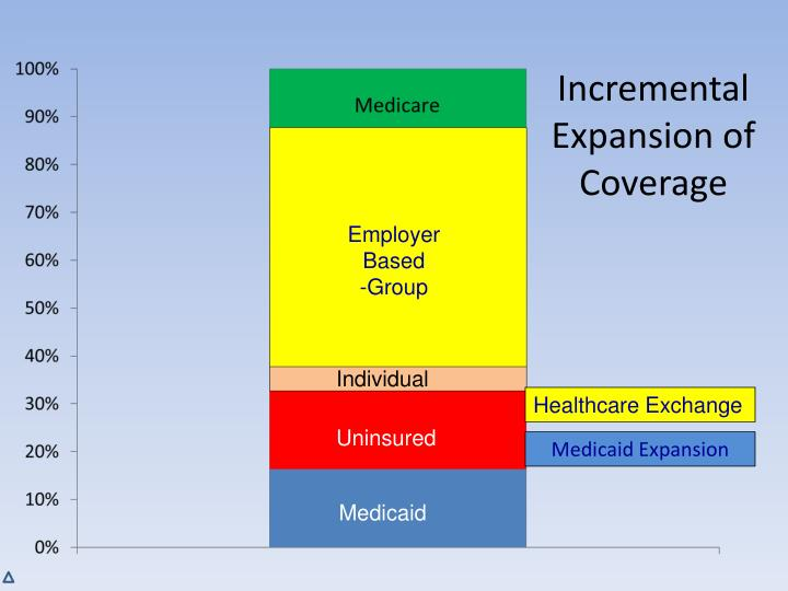 Incremental Expansion of Coverage
