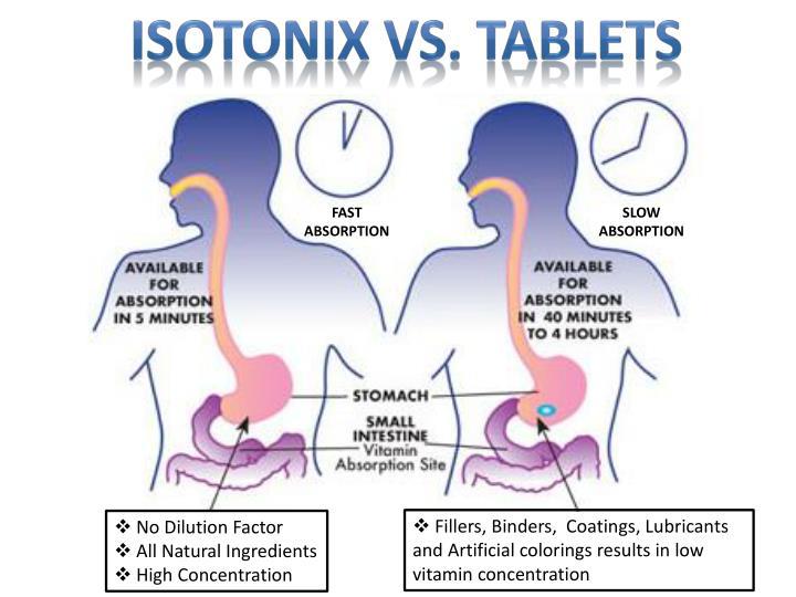 Isotonix vs. Tablets