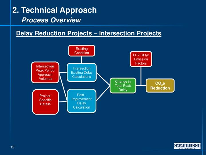 2. Technical Approach